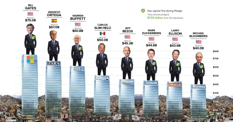 Oxfam eşitsizlik dünya salgın ekonomi
